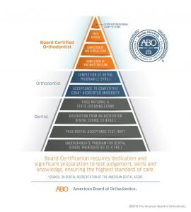 The certification pyramid